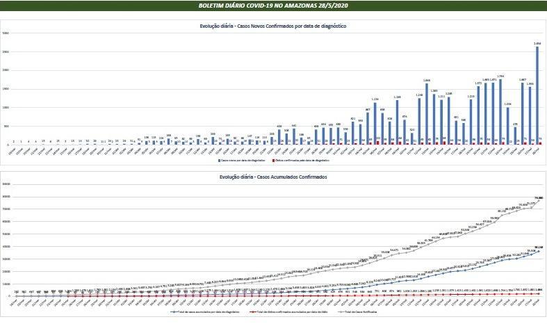 Ampliação da rede de diagnósticos da Covid-19 no interior do AM reflete no aumento do número de casos confirmados