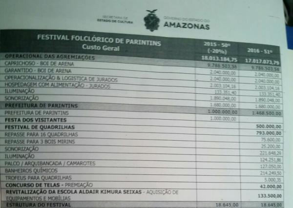 Prefeitura de Parintins apresenta planilha de custo do Festival 2016, 46,85% superior ao ano passado